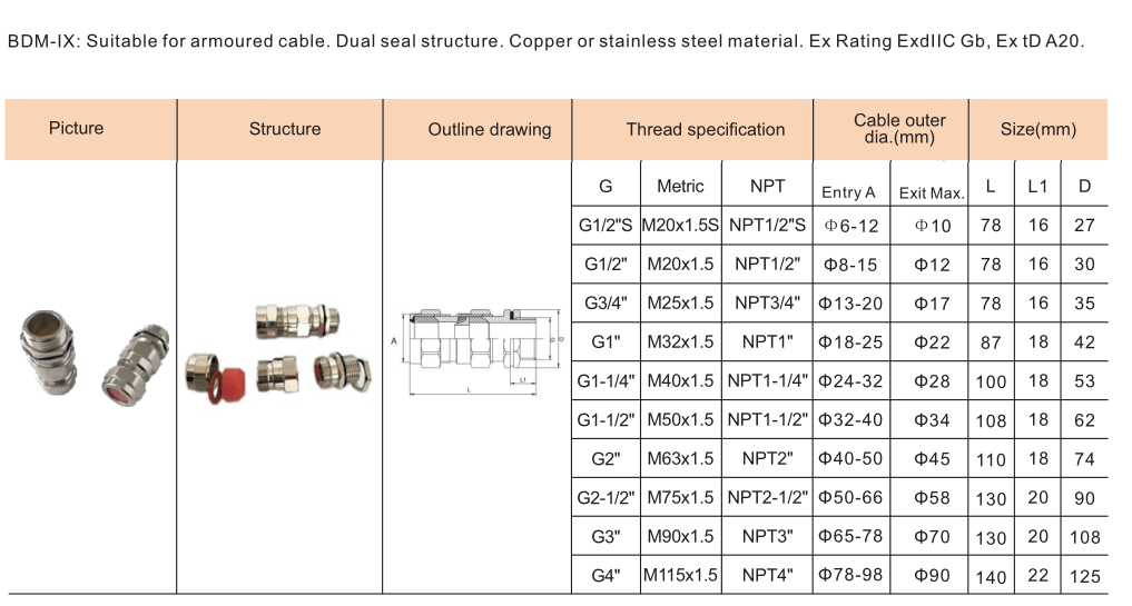 BDM Explosion Proof Cable Clamping Sealed Connector