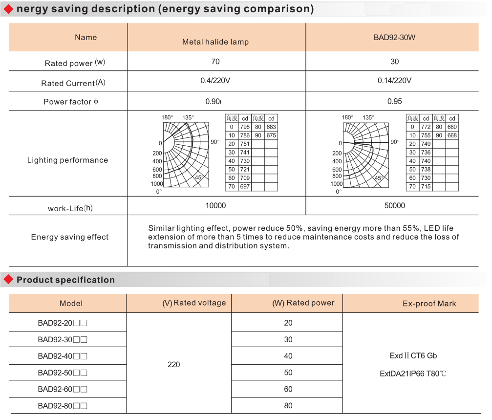 BAD92 Explosion Proof Energy-Efficient