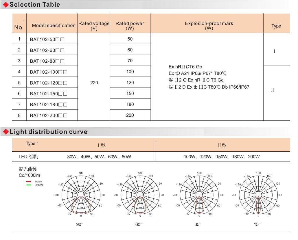 BAT102 Explosion Proof Energy-Efficient