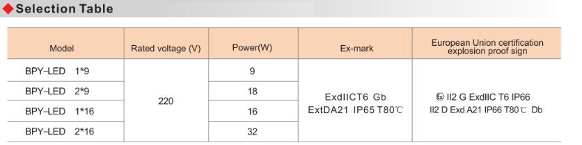 BPY Explosion Proof Energy-Efficient